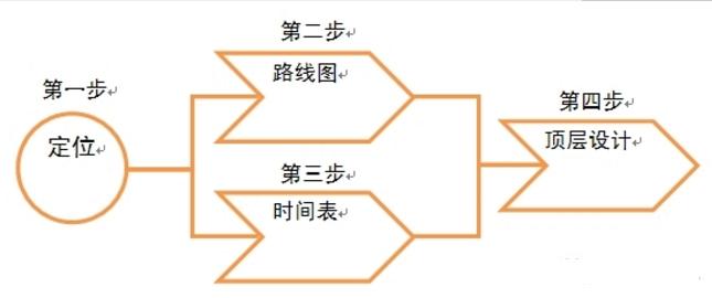 企业战略规划的四要素