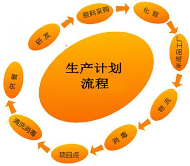 生产流程管理之生产流程改进方法